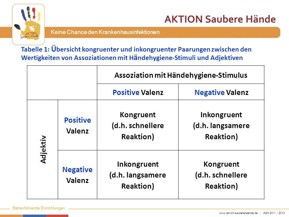www.aktion-sauberehaende.de | ASH 2011 - 2013 Bettenführende Einrichtungen Keine Chance den Krankenhausinfektionen Assoziation mit Händehygiene-Stimul