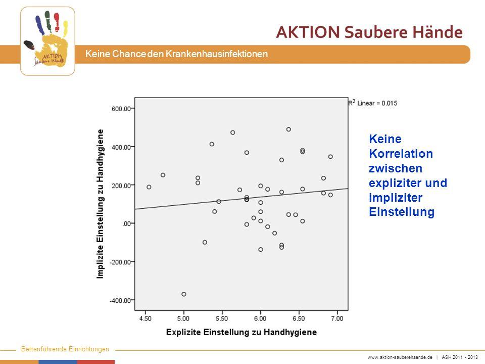 www.aktion-sauberehaende.de | ASH 2011 - 2013 Bettenführende Einrichtungen Keine Chance den Krankenhausinfektionen Keine Korrelation zwischen explizit
