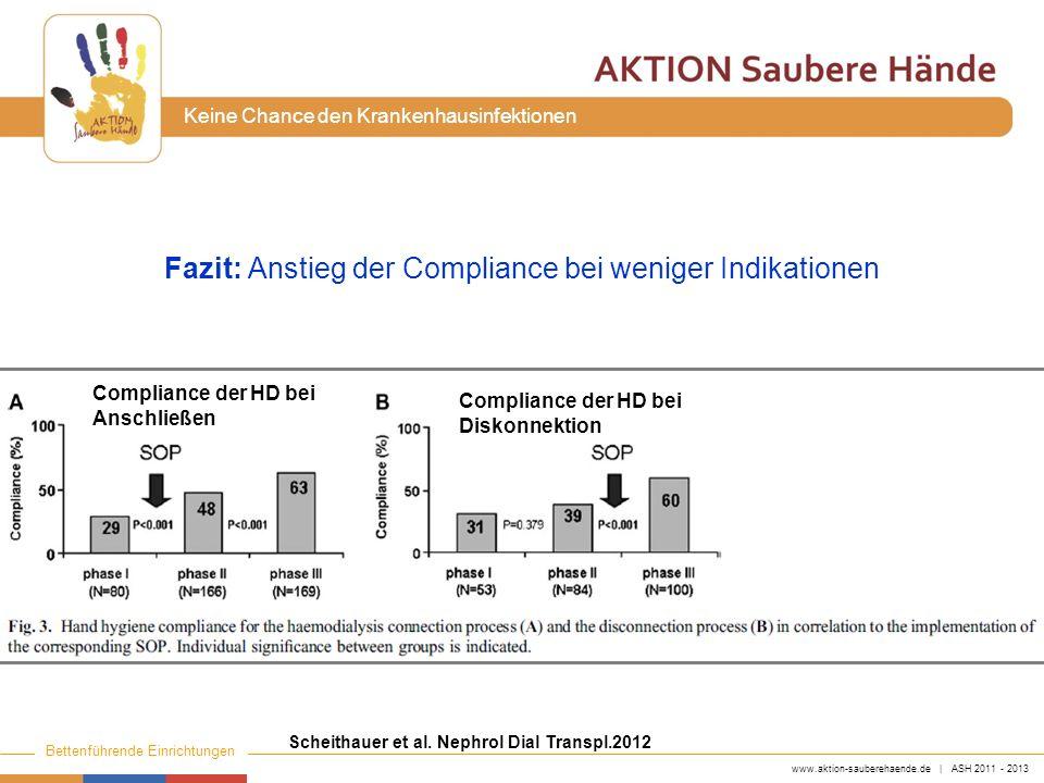 www.aktion-sauberehaende.de | ASH 2011 - 2013 Bettenführende Einrichtungen Keine Chance den Krankenhausinfektionen Scheithauer et al. Nephrol Dial Tra