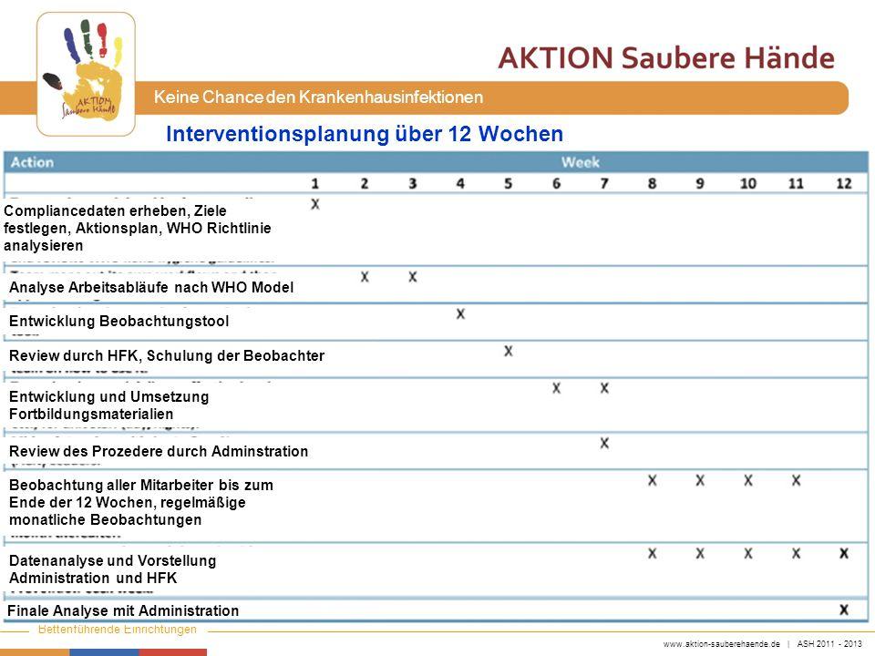 www.aktion-sauberehaende.de | ASH 2011 - 2013 Bettenführende Einrichtungen Keine Chance den Krankenhausinfektionen Interventionsplanung über 12 Wochen