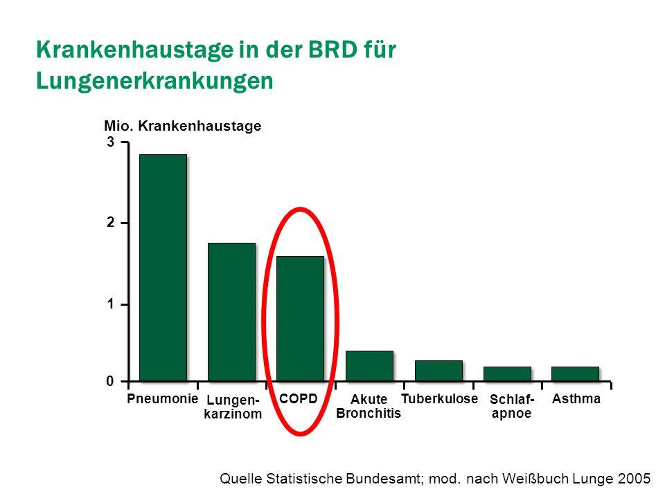 Krankenhaustage in der BRD für Lungenerkrankungen Quelle Statistische Bundesamt; mod. nach Weißbuch Lunge 2005 Tuberkulose Schlaf- apnoe Lungen- karzi