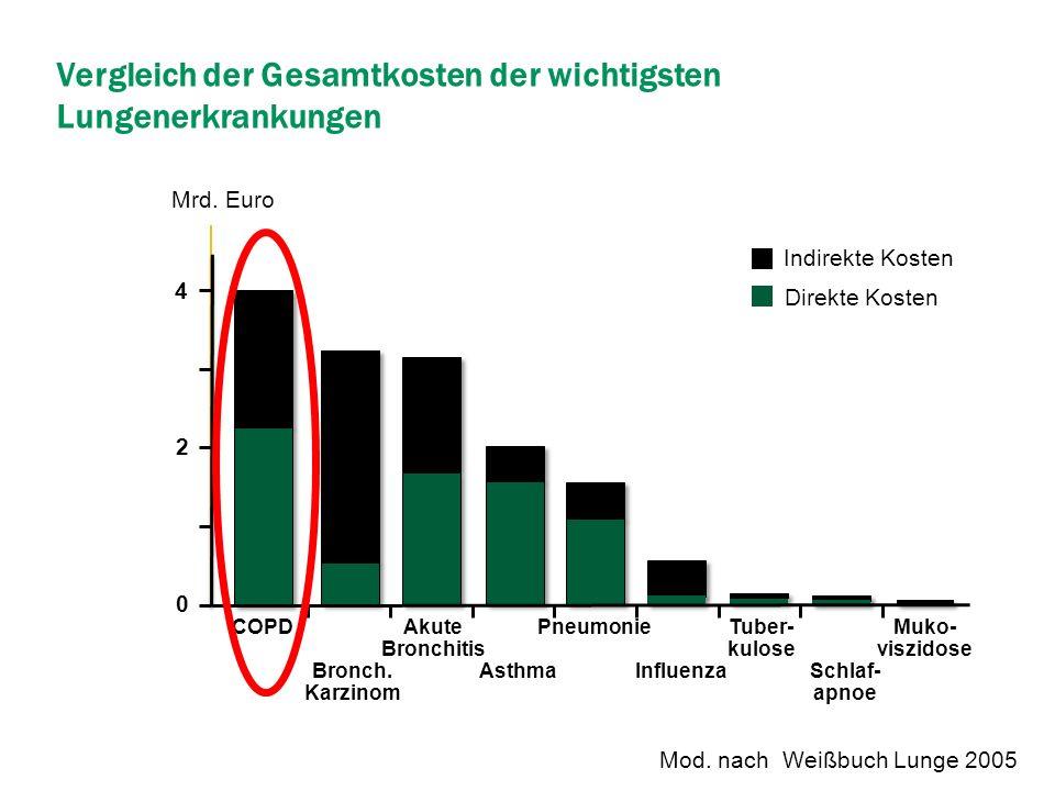 Vergleich der Gesamtkosten der wichtigsten Lungenerkrankungen Mod. nach Weißbuch Lunge 2005 Muko- viszidose Akute Bronchitis Tuber- kulose Schlaf- apn