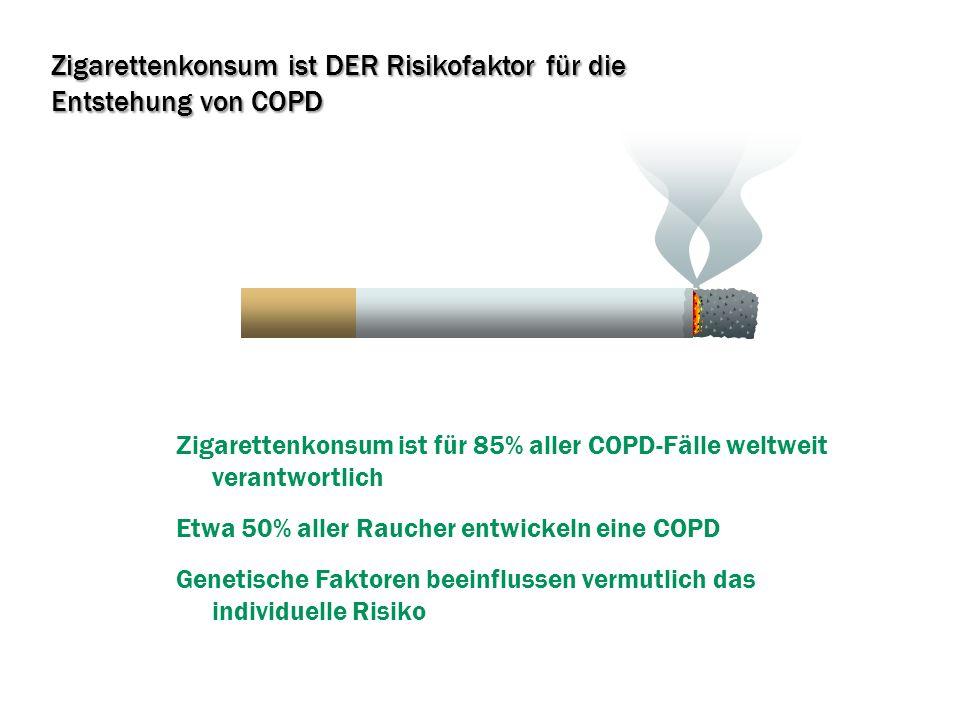Zigarettenkonsum ist DER Risikofaktor für die Entstehung von COPD Zigarettenkonsum ist für 85% aller COPD-Fälle weltweit verantwortlich Etwa 50% aller