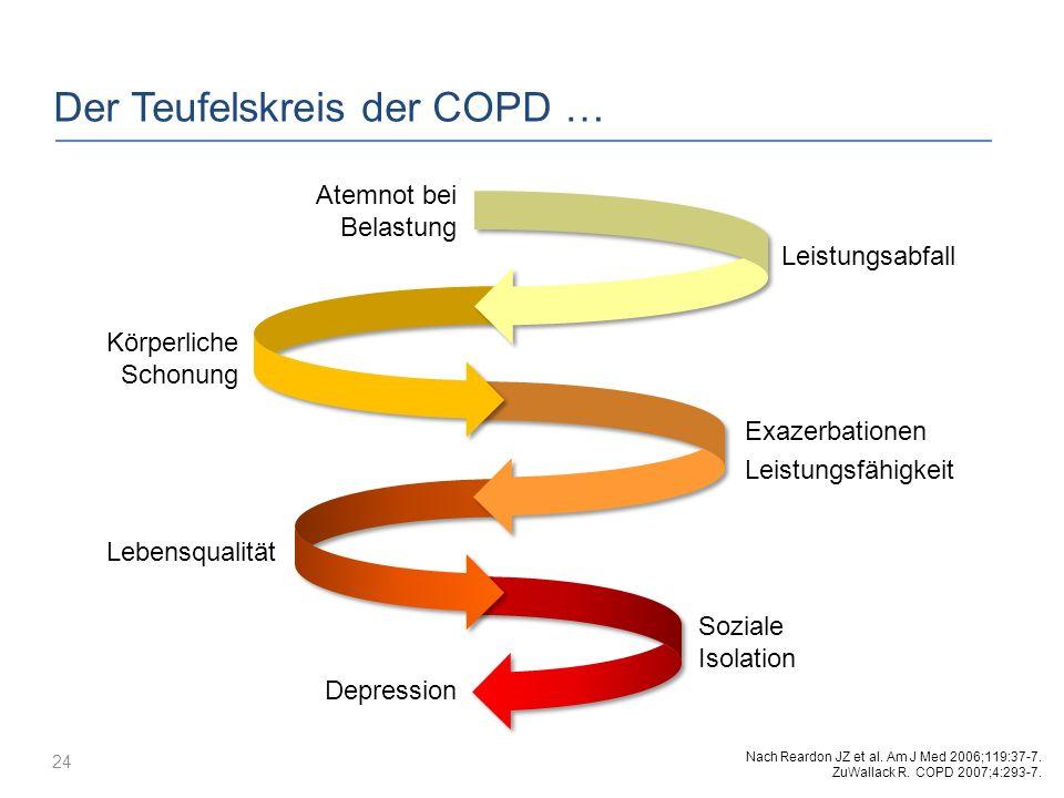 Der Teufelskreis der COPD … 24 Körperliche Schonung Depression Soziale Isolation Lebensqualität Exazerbationen Leistungsfähigkeit Leistungsabfall Atem