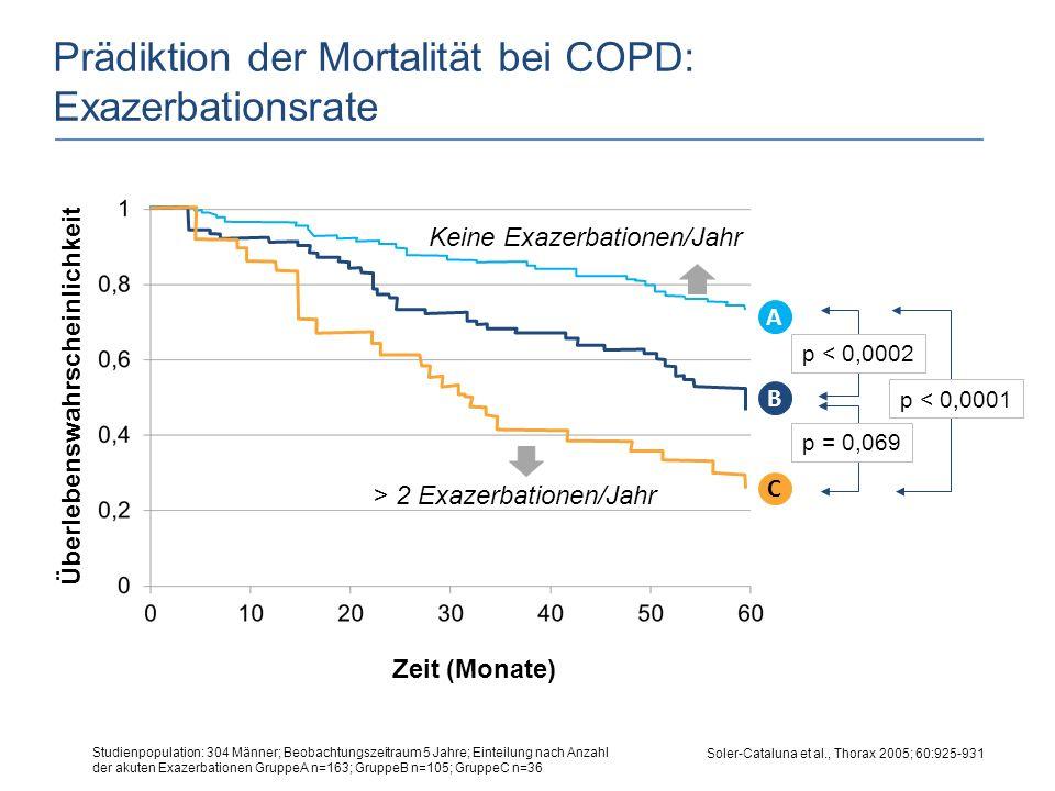 Soler-Cataluna et al., Thorax 2005; 60:925-931 Prädiktion der Mortalität bei COPD: Exazerbationsrate Überlebenswahrscheinlichkeit Zeit (Monate) A B C