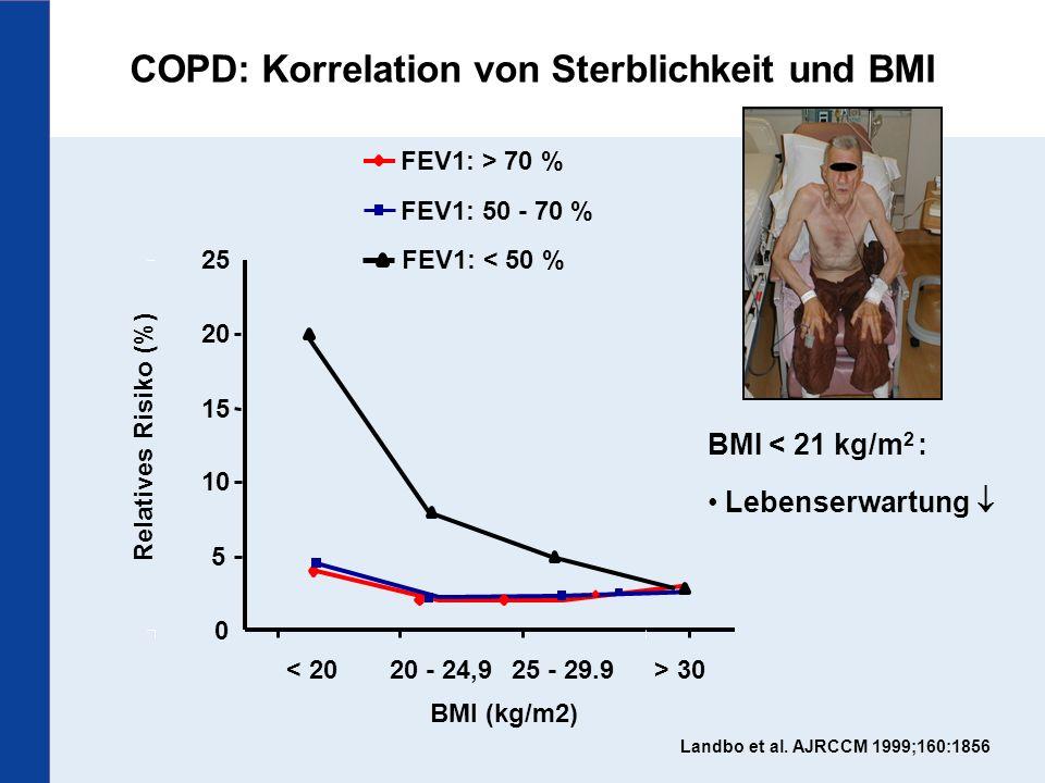 Textmasterformate durch Klicken bearbeiten Zweite Ebene Dritte Ebene Vierte Ebene Fünfte Ebene 31 Landbo et al. AJRCCM 1999;160:1856 COPD: Korrelation