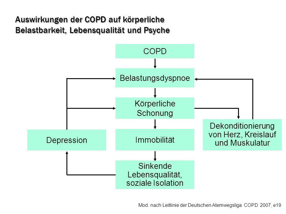 COPD Belastungsdyspnoe Körperliche Schonung Immobilität Sinkende Lebensqualität, soziale Isolation Depression Dekonditionierung von Herz, Kreislauf un