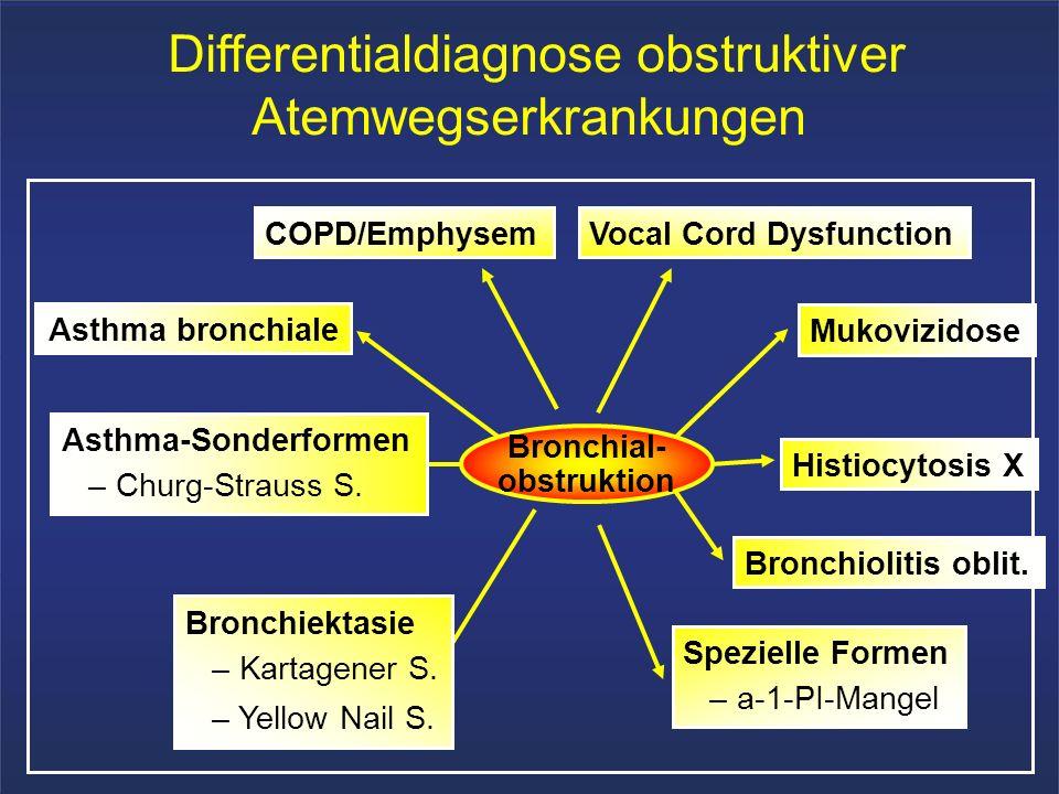Differentialdiagnose obstruktiver Atemwegserkrankungen Spezielle Formen – a-1-PI-Mangel Bronchiektasie – Kartagener S. – Yellow Nail S. Bronchiolitis