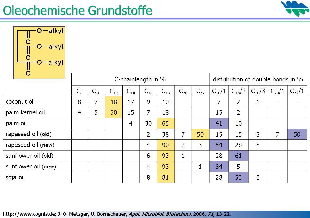 Oleochemische Grundstoffe http://www.cognis.de; J. O. Metzger, U. Bornscheuer, Appl. Microbiol. Biotechnol. 2006, 71, 13-22. C-chainlength in %distrib