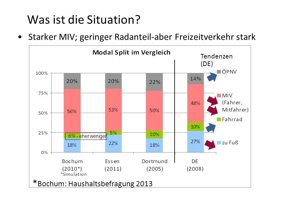 Was ist die Situation? Tendenzen (DE) - eher weniger Starker MIV; geringer Radanteil-aber Freizeitverkehr stark * Bochum: Haushaltsbefragung 2013