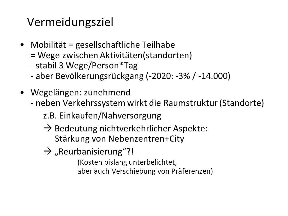 Vermeidungsziel Mobilität = gesellschaftliche Teilhabe = Wege zwischen Aktivitäten(standorten) - stabil 3 Wege/Person*Tag - aber Bevölkerungsrückgang