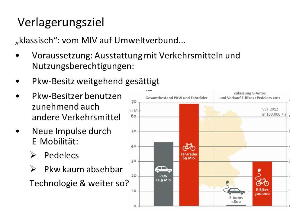 Verlagerungsziel klassisch: vom MIV auf Umweltverbund... Voraussetzung: Ausstattung mit Verkehrsmitteln und Nutzungsberechtigungen: Pkw-Besitz weitgeh
