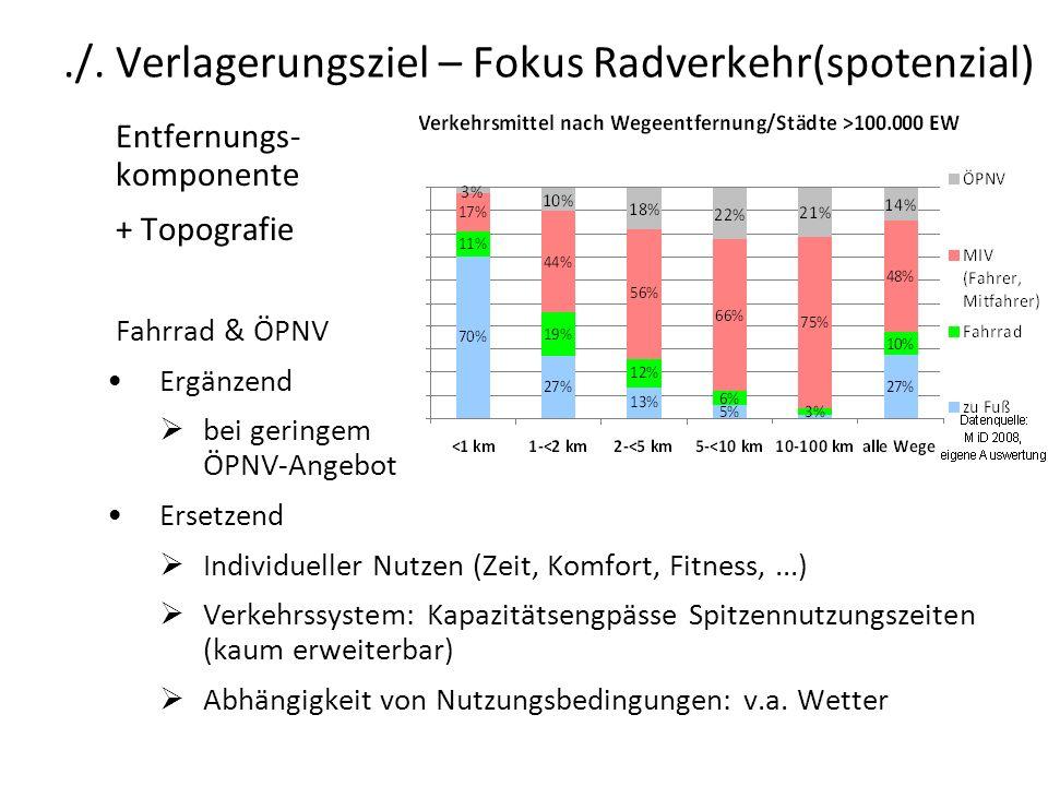 ./. Verlagerungsziel – Fokus Radverkehr(spotenzial) Entfernungs- komponente + Topografie Fahrrad & ÖPNV Ergänzend bei geringem ÖPNV-Angebot Ersetzend