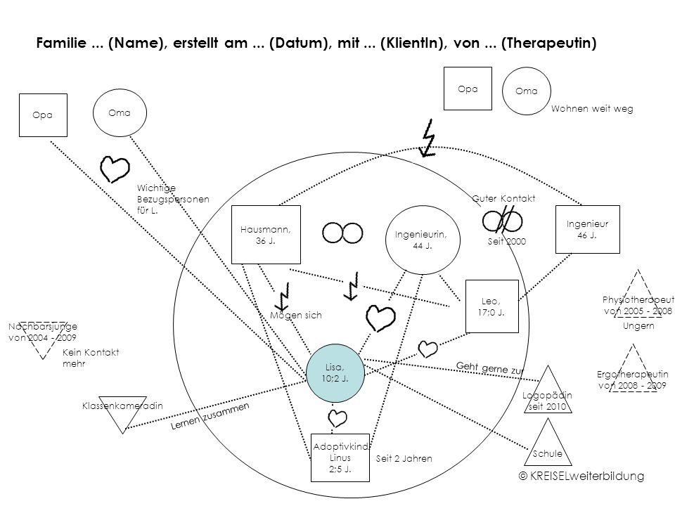 Familie... (Name), erstellt am... (Datum), mit... (KlientIn), von... (Therapeutin) Hausmann, 36 J. Ingenieurin, 44 J. Lisa, 10;2 J. Leo, 17;0 J. Adopt