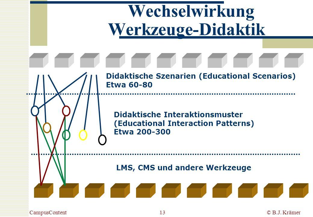 CampusContent© B.J. Krämer13 Didaktische Interaktionsmuster (Educational Interaction Patterns) Etwa 200-300 Didaktische Szenarien (Educational Scenari