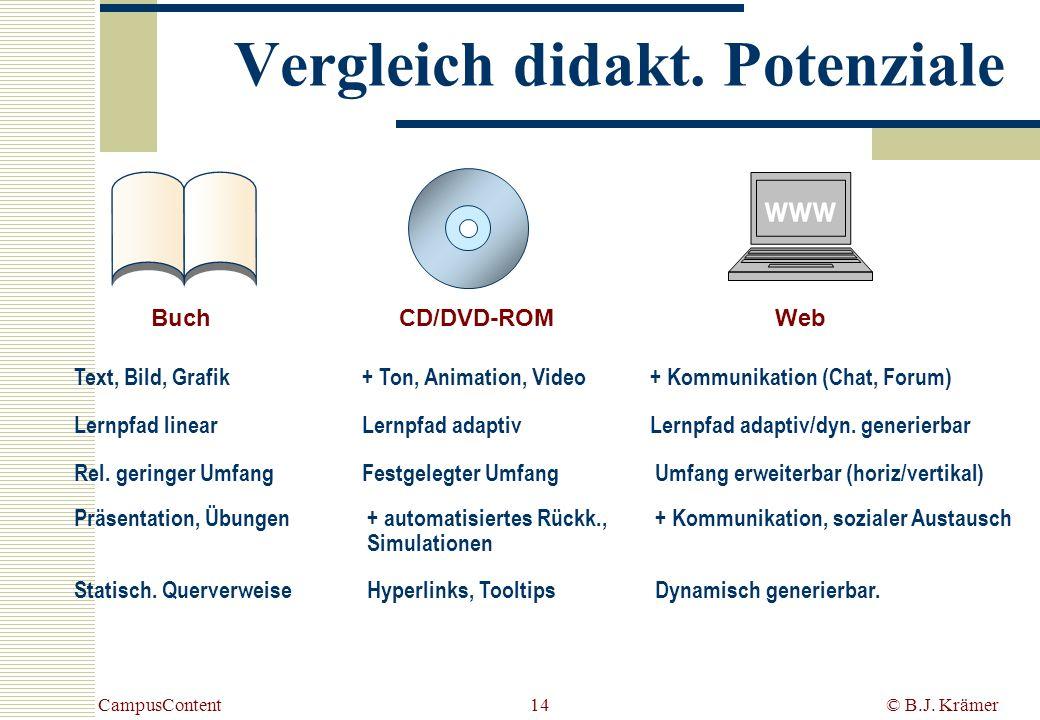 CampusContent© B.J. Krämer14 BuchCD/DVD-ROMWeb www Text, Bild, Grafik+ Ton, Animation, Video+ Kommunikation (Chat, Forum) Lernpfad linear Lernpfad ada