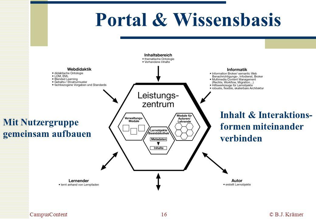 CampusContent© B.J. Krämer16 Portal & Wissensbasis Inhalt & Interaktions- formen miteinander verbinden Mit Nutzergruppe gemeinsam aufbauen