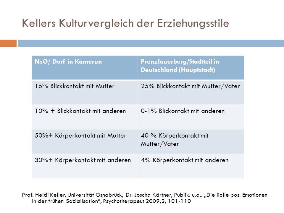 Kellers Kulturvergleich der Erziehungsstile Prof. Heidi Keller, Universität Osnabrück, Dr. Joscha Kärtner, Publik. u.a.: Die Rolle pos. Emotionen in d