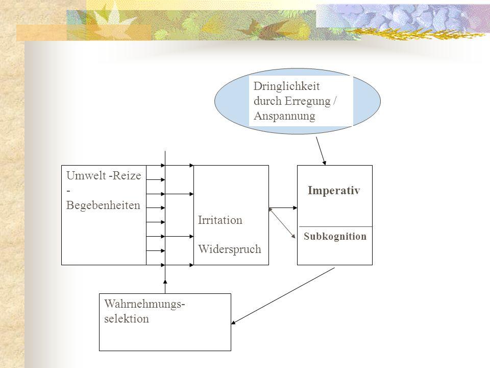 Umwelt -Reize - Begebenheiten Irritation Widerspruch Imperativ Wahrnehmungs- selektion Dringlichkeit durch Erregung / Anspannung Subkognition