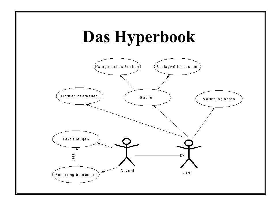 Das Hyperbook