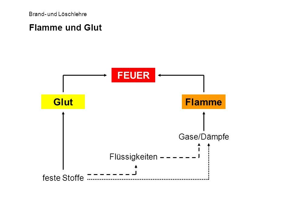 Brand- und Löschlehre Flamme und Glut FEUER GlutFlamme Gase/Dämpfe Flüssigkeiten feste Stoffe