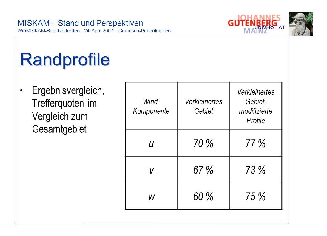 Randprofile Ergebnisvergleich, Trefferquoten im Vergleich zum Gesamtgebiet Wind- Komponente Verkleinertes Gebiet Verkleinertes Gebiet, modifizierte Profile u70 %77 % v67 %73 % w60 %75 %