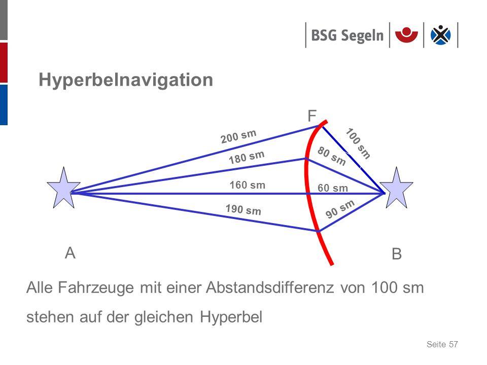 Seite 57 Hyperbelnavigation A B F Alle Fahrzeuge mit einer Abstandsdifferenz von 100 sm stehen auf der gleichen Hyperbel 200 sm 180 sm 160 sm 190 sm 1