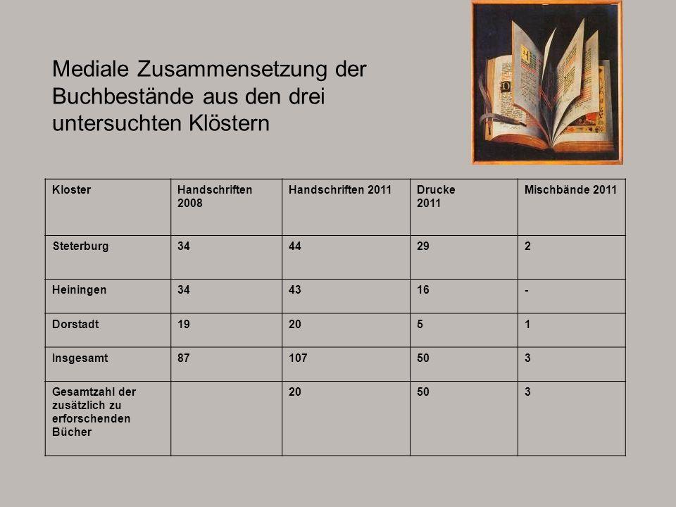 Materialität - Exklusivität Einband des Heininger Evangeliars, Niedersachsen, 2.