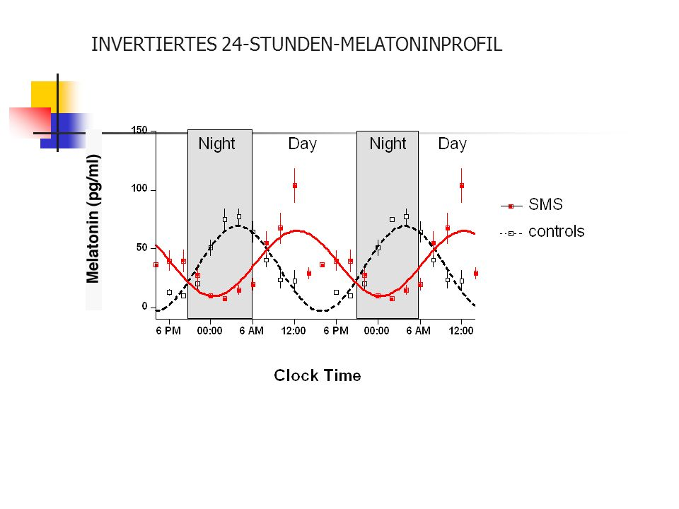 5-6 J. 7-8 J. 12 J. Invertierter Melatonin-Rhythmus bei SMS De Leersnyder et al, 2001 8 a.m. 8 p.m. 8 a.m. 8 p.m. Phase mit erhöhtem Melatoninspiegel