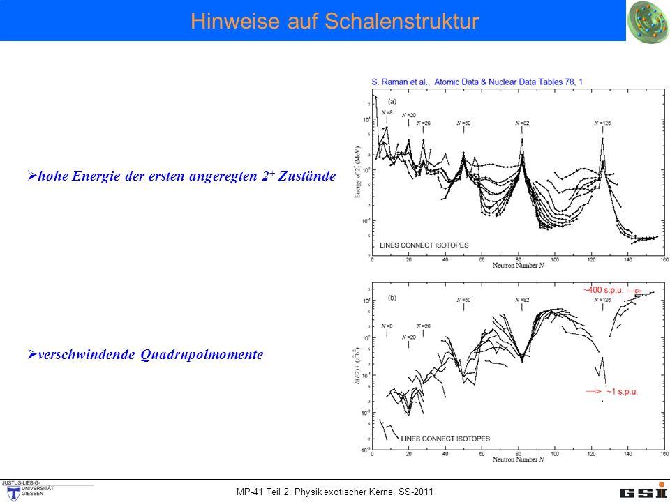 MP-41 Teil 2: Physik exotischer Kerne, SS-2011 Hinweise auf Schalenstruktur hohe Energie der ersten angeregten 2 + Zustände verschwindende Quadrupolmo