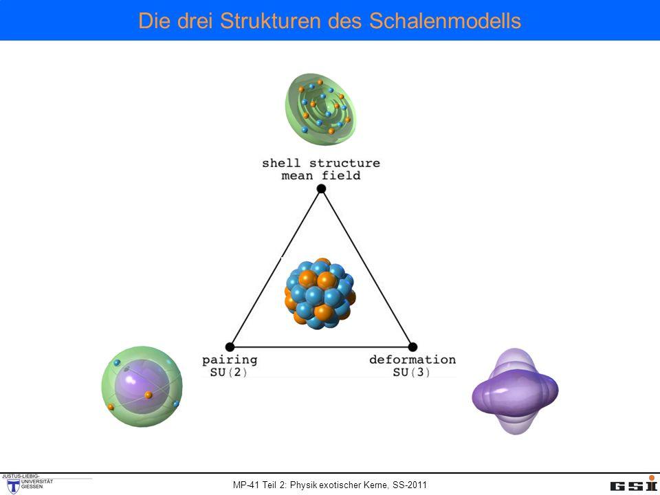 MP-41 Teil 2: Physik exotischer Kerne, SS-2011 Die drei Strukturen des Schalenmodells