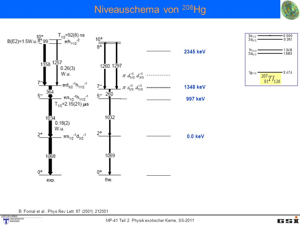 MP-41 Teil 2: Physik exotischer Kerne, SS-2011 Niveauschema von 206 Hg 0.0 keV 997 keV 1348 keV 2345 keV B. Fornal et al., Phys.Rev.Lett. 87 (2001) 21