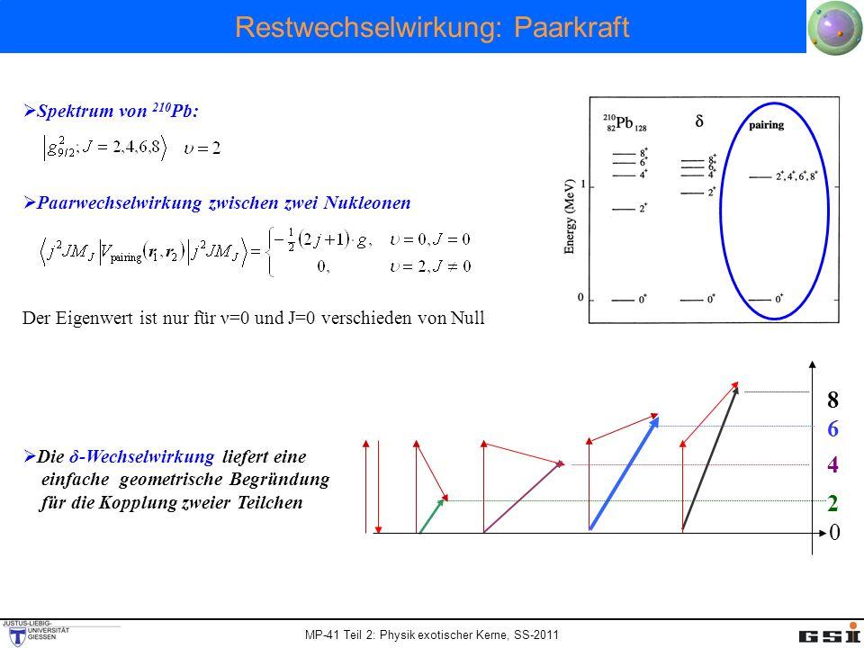 MP-41 Teil 2: Physik exotischer Kerne, SS-2011 Restwechselwirkung: Paarkraft Spektrum von 210 Pb: Paarwechselwirkung zwischen zwei Nukleonen Der Eigen