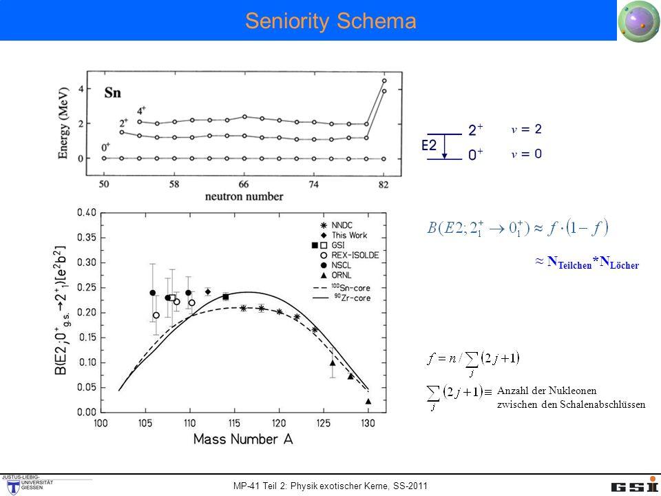 MP-41 Teil 2: Physik exotischer Kerne, SS-2011 Seniority Schema N Teilchen *N Löcher Anzahl der Nukleonen zwischen den Schalenabschlüssen