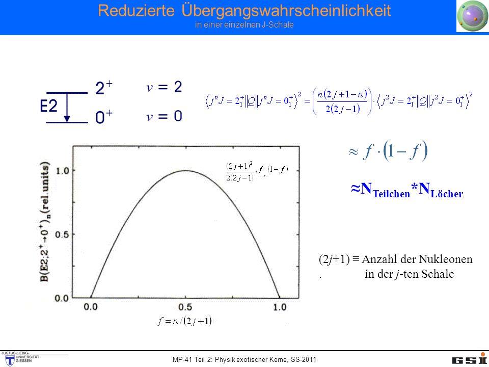 MP-41 Teil 2: Physik exotischer Kerne, SS-2011 Reduzierte Übergangswahrscheinlichkeit in einer einzelnen J-Schale N Teilchen *N Löcher (2j+1) Anzahl d