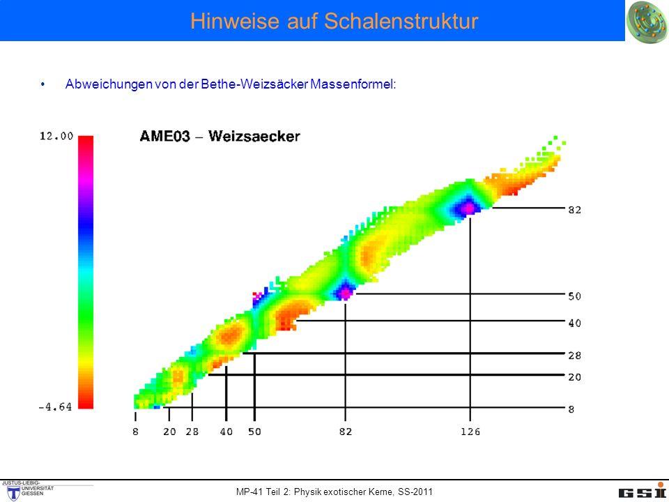 MP-41 Teil 2: Physik exotischer Kerne, SS-2011 Woods-Saxon Potenzial Auswirkungen der Spin-Bahn Kopplung Absenkung der j = +1/2 Orbitale aus der höheren Oszillatorschale ( Intruder Zustände ) Reproduktion der magischen Zahlen große Energieabstände besonders stabile Kerne Wichtige Konsequenz: Abgesenkte Orbitale aus höherer N+1 Schale haben andere Parität als Orbitale der N Schale Starke Wechselwirkung erhält die Parität.