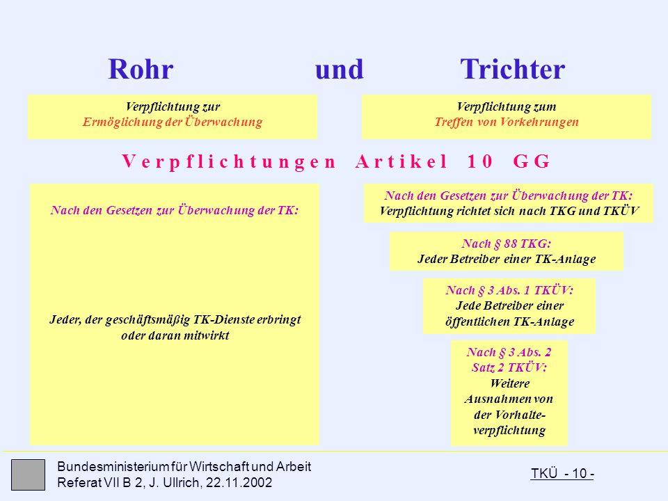 TKÜ - 10 - Bundesministerium für Wirtschaft und Arbeit Referat VII B 2, J. Ullrich, 22.11.2002 Rohr und Trichter V e r p f l i c h t u n g e n A r t i