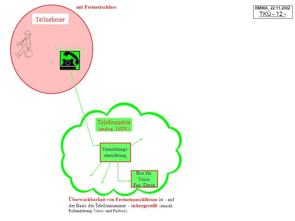 Telefonnetze (analog, ISDN) Box für Voice, Fax, Daten Teilnehmer Telefonnummer Vermittlungs- einrichtung Überwachbarkeit von Festnetzanschlüssen ist -