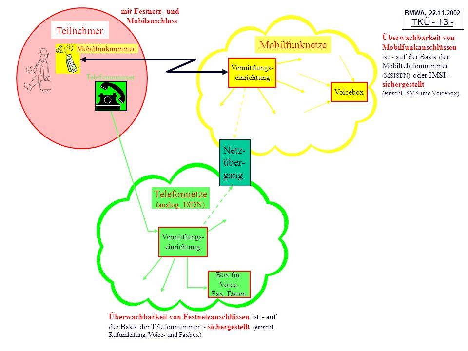 Mobilfunknetze Telefonnetze (analog, ISDN) Voicebox Netz- über- gang Box für Voice, Fax, Daten Teilnehmer Vermittlungs- einrichtung Mobilfunknummer Te