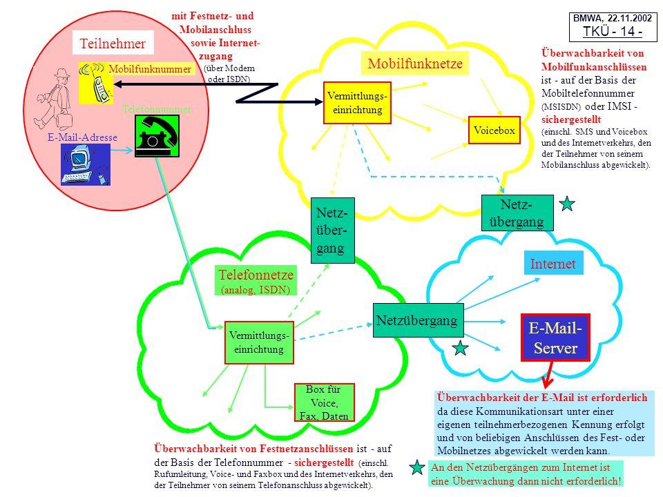 Netz- übergang Mobilfunknetze Internet Telefonnetze (analog, ISDN) Voicebox Netz- über- gang Netzübergang Box für Voice, Fax, Daten Teilnehmer Vermitt