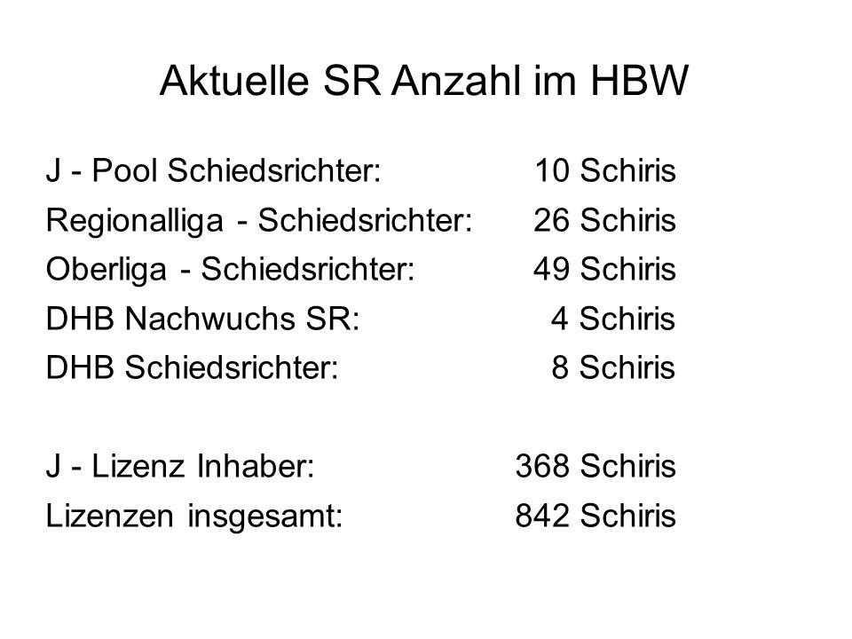 Aktuelle SR Anzahl im HBW J - Pool Schiedsrichter: 10 Schiris Regionalliga - Schiedsrichter: 26 Schiris Oberliga - Schiedsrichter: 49 Schiris DHB Nachwuchs SR: 4 Schiris DHB Schiedsrichter: 8 Schiris J - Lizenz Inhaber:368 Schiris Lizenzen insgesamt:842 Schiris