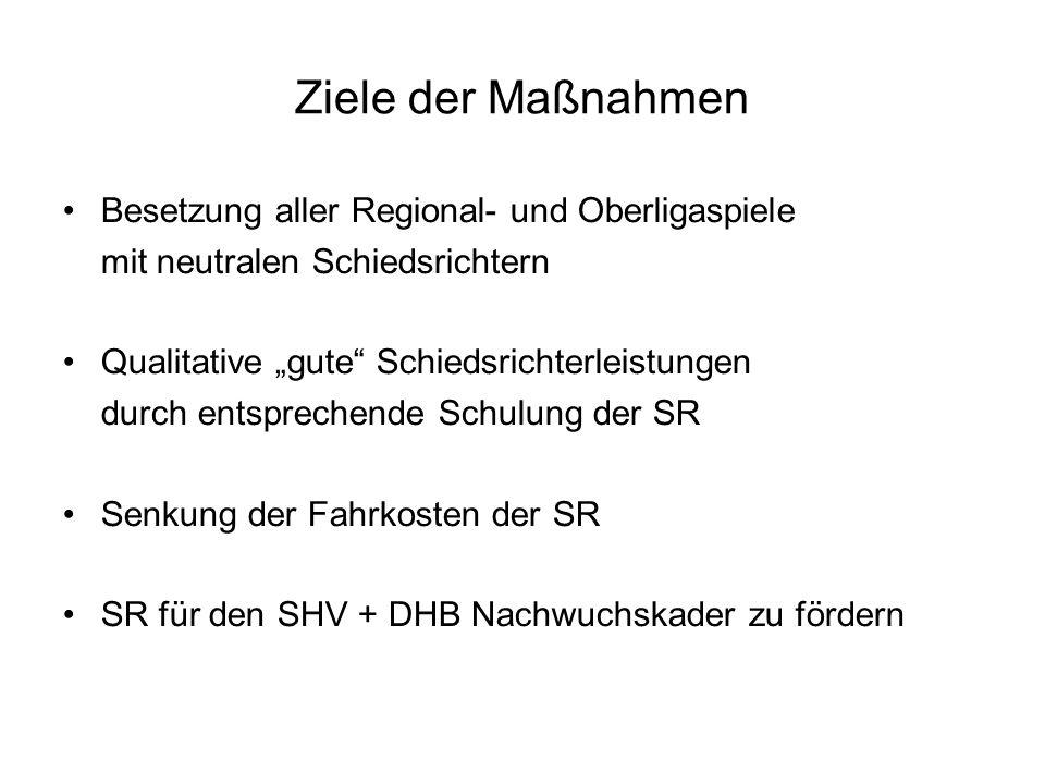 Ziele der Maßnahmen Besetzung aller Regional- und Oberligaspiele mit neutralen Schiedsrichtern Qualitative gute Schiedsrichterleistungen durch entsprechende Schulung der SR Senkung der Fahrkosten der SR SR für den SHV + DHB Nachwuchskader zu fördern