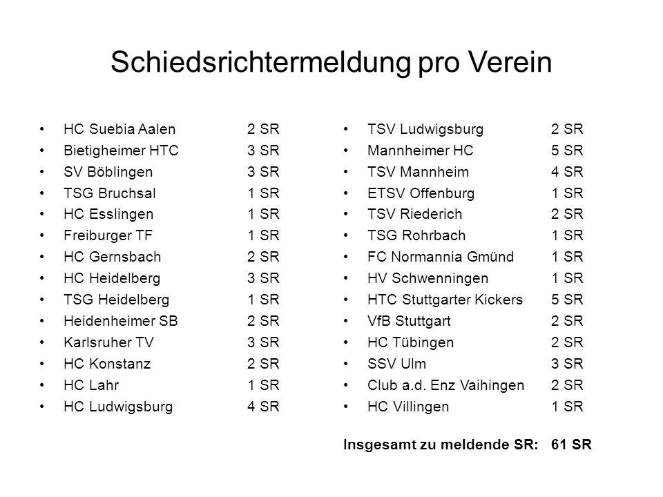 Schiedsrichtermeldung pro Verein HC Suebia Aalen2 SR Bietigheimer HTC3 SR SV Böblingen3 SR TSG Bruchsal1 SR HC Esslingen1 SR Freiburger TF1 SR HC Gern