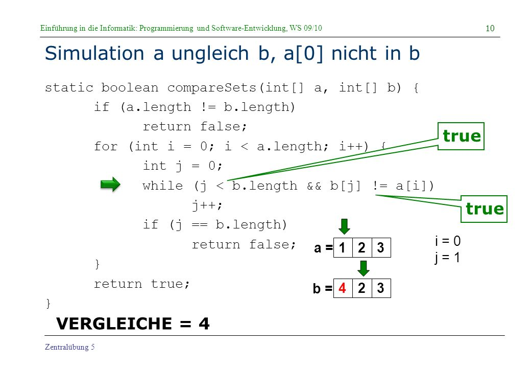 Einführung in die Informatik: Programmierung und Software-Entwicklung, WS 09/10 Zentralübung 5 Simulation a ungleich b, a[0] nicht in b static boolean compareSets(int[] a, int[] b) { if (a.length != b.length) return false; for (int i = 0; i < a.length; i++) { int j = 0; while (j < b.length && b[j] != a[i]) j++; if (j == b.length) return false; } return true; } 10 a = b = i = 0 j = 1 true 123423 VERGLEICHE = 4