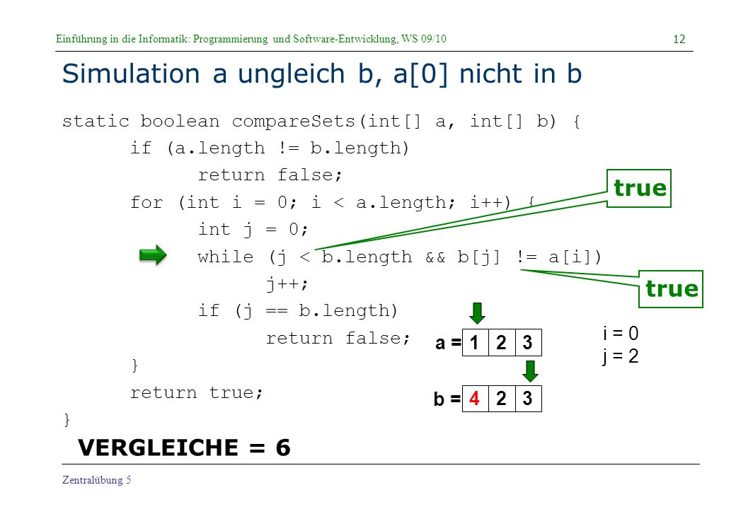 Einführung in die Informatik: Programmierung und Software-Entwicklung, WS 09/10 Zentralübung 5 Simulation a ungleich b, a[0] nicht in b static boolean compareSets(int[] a, int[] b) { if (a.length != b.length) return false; for (int i = 0; i < a.length; i++) { int j = 0; while (j < b.length && b[j] != a[i]) j++; if (j == b.length) return false; } return true; } 12 a = b = i = 0 j = 2 true 123423 VERGLEICHE = 6