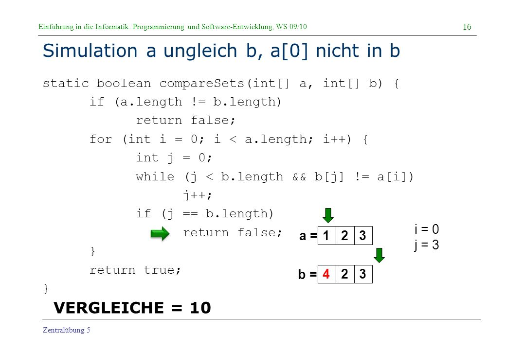 Einführung in die Informatik: Programmierung und Software-Entwicklung, WS 09/10 Zentralübung 5 Simulation a ungleich b, a[0] nicht in b static boolean compareSets(int[] a, int[] b) { if (a.length != b.length) return false; for (int i = 0; i < a.length; i++) { int j = 0; while (j < b.length && b[j] != a[i]) j++; if (j == b.length) return false; } return true; } 16 a = b = i = 0 j = 3 123423 VERGLEICHE = 10