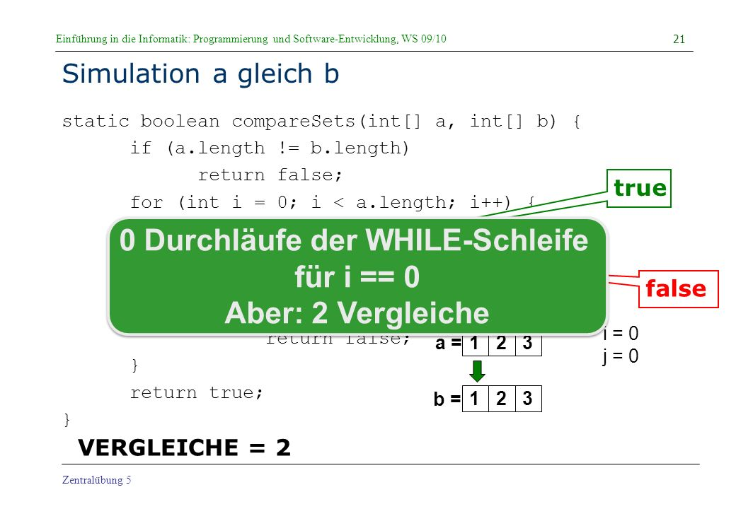 Einführung in die Informatik: Programmierung und Software-Entwicklung, WS 09/10 Zentralübung 5 Simulation a gleich b static boolean compareSets(int[] a, int[] b) { if (a.length != b.length) return false; for (int i = 0; i < a.length; i++) { int j = 0; while (j < b.length && b[j] != a[i]) j++; if (j == b.length) return false; } return true; } 21 a = b = i = 0 j = 0 true false 123123 0 Durchläufe der WHILE-Schleife für i == 0 Aber: 2 Vergleiche VERGLEICHE = 2