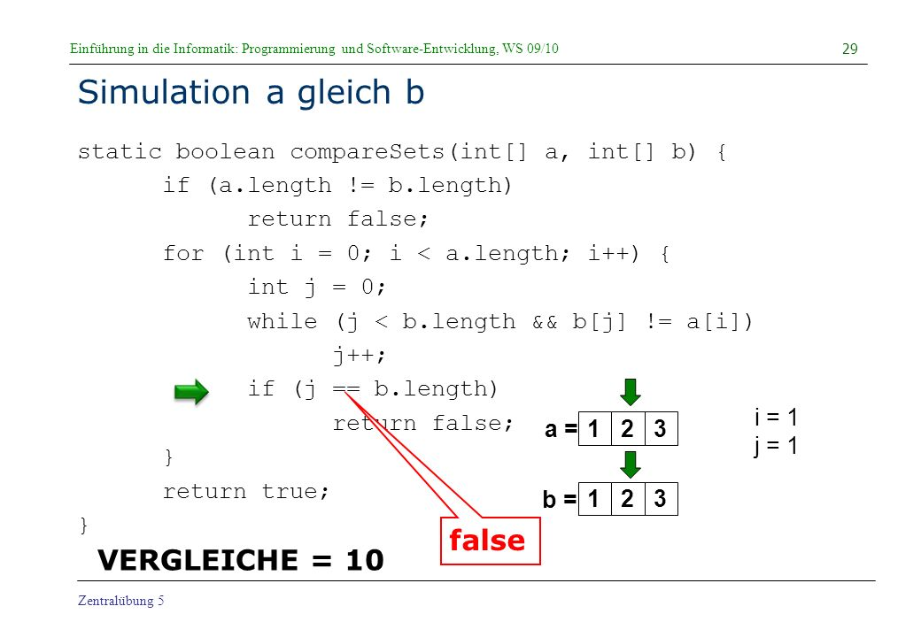 Einführung in die Informatik: Programmierung und Software-Entwicklung, WS 09/10 Zentralübung 5 Simulation a gleich b static boolean compareSets(int[] a, int[] b) { if (a.length != b.length) return false; for (int i = 0; i < a.length; i++) { int j = 0; while (j < b.length && b[j] != a[i]) j++; if (j == b.length) return false; } return true; } 29 a = b = i = 1 j = 1 123123 VERGLEICHE = 10 false