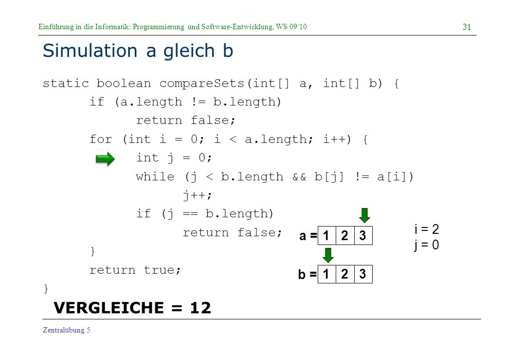 Einführung in die Informatik: Programmierung und Software-Entwicklung, WS 09/10 Zentralübung 5 Simulation a gleich b static boolean compareSets(int[] a, int[] b) { if (a.length != b.length) return false; for (int i = 0; i < a.length; i++) { int j = 0; while (j < b.length && b[j] != a[i]) j++; if (j == b.length) return false; } return true; } 31 a = b = i = 2 j = 0 123123 VERGLEICHE = 12