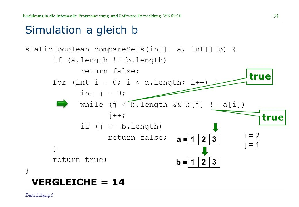 Einführung in die Informatik: Programmierung und Software-Entwicklung, WS 09/10 Zentralübung 5 Simulation a gleich b static boolean compareSets(int[] a, int[] b) { if (a.length != b.length) return false; for (int i = 0; i < a.length; i++) { int j = 0; while (j < b.length && b[j] != a[i]) j++; if (j == b.length) return false; } return true; } 34 a = b = i = 2 j = 1 true 123123 VERGLEICHE = 14 true